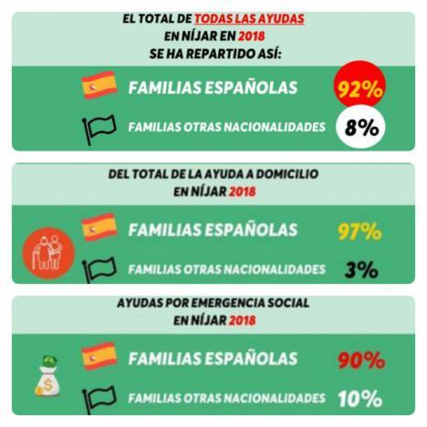 El 92% de las ayudas en Nijar van… a familias españolas