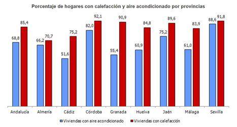 Almería es la provincia andaluza con menos hogares con calefacción
