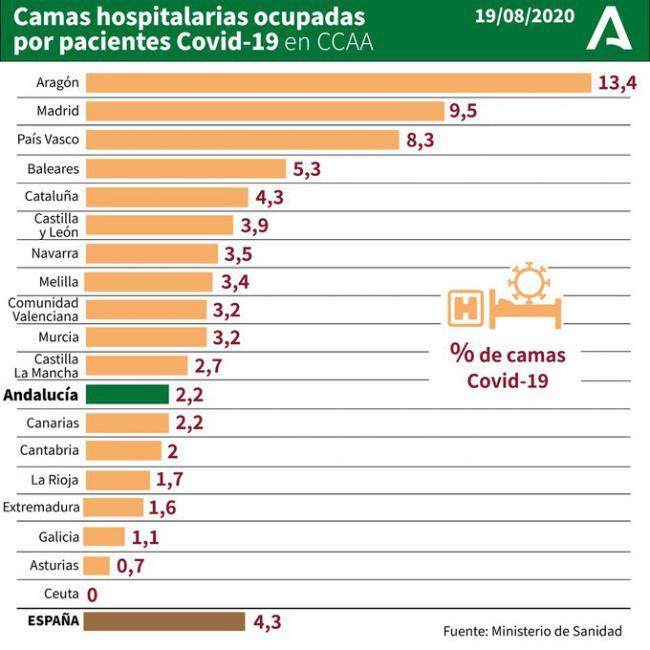 123 nuevos casos #COVID19 en Almería y en la residencia del Zapillo se alcanzan los 82