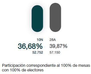 La capital también registra un descenso de participación