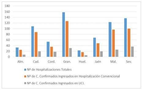 13 contagios y 53 curados de #COVID19 en Almería