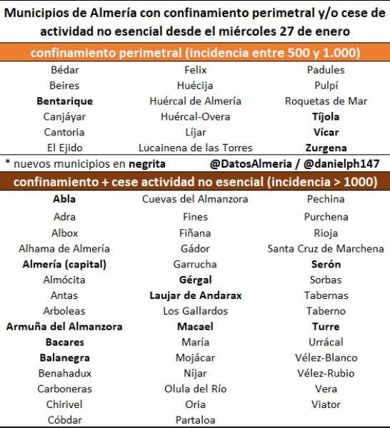 Almería y otros nueve municipios cerrarán su actividad no esencial