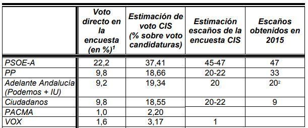 CIS: El único gobierno posible sería PSOE con Adelante Andalucía