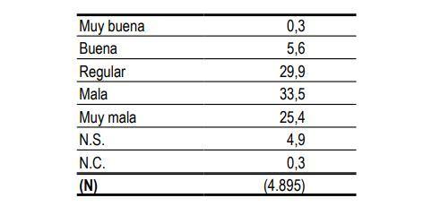 ¿Y cómo calificaría Ud. la situación política de Andalucía en estos momentos: muy buena, buena, regular, mala o muy mala?