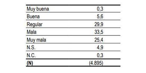 CIS: Casi el 80% piensa que Andalucía está igual o peor que antes