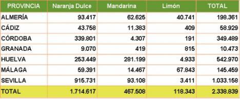 Almería es la segunda de Andalucía en producción de limones