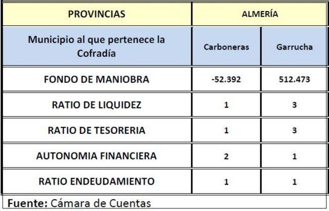 La Cámara de Cuentas avisa sobre la situación económica de la Cofradía de Pescadores de Carboneras