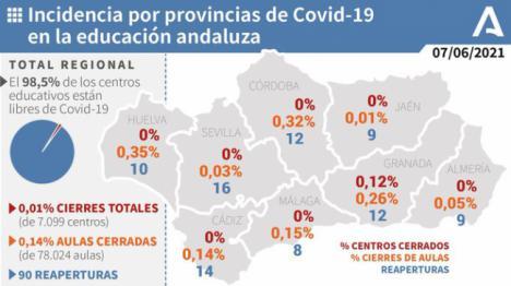 0,05% de aulas escolares de Almería con covid-19