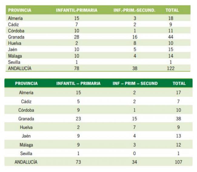 El PSOE eliminó 15 colegios rurales en 7 cursos en Andalucía