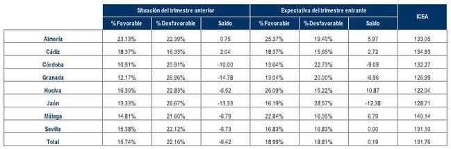 Los empresarios de Almería son levemente optimistas