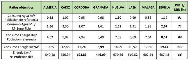 Los hospitales almerienses son los más eficientes de Andalucía en consumo de agua y luz