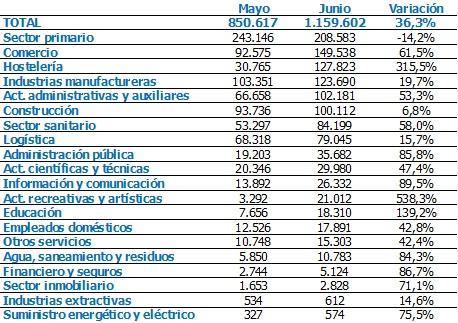 Los contratos en el comercio de Almería crecen por debajo de la media