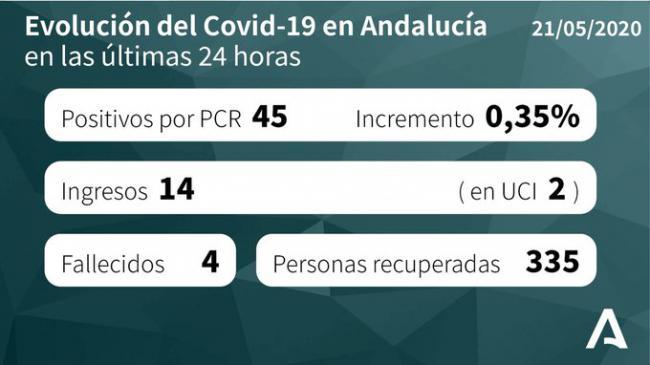 Almería sigue sin registrar fallecidos por #COVID19 y suma 45 curaciones