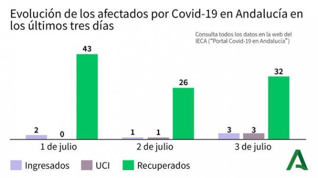 Tres nuevos contagios de #COVID19 en Almería y hay dos hospitalizados