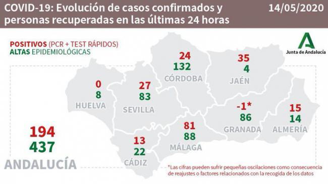15 positivos por #COVID19 y 14 curados en Almería en las últimas 24 horas