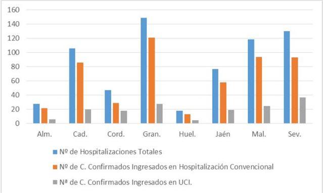 Almería mantiene la tendencia positiva con 24 contagios de #COVID19 y 37 curados
