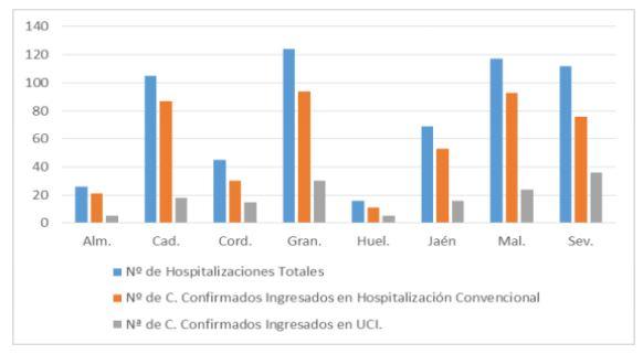 #COVID19 en Almería los contagios suben 2,25% y las curaciones el 2%