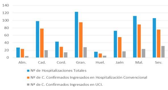 Los curados en un día duplican a los contagiados por #COVID19 en Almería