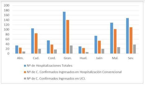Almería vuelve a no registrar fallecidos por #COVID19