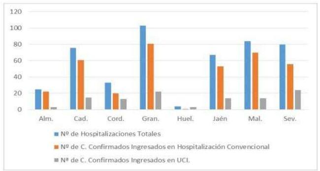 Almería sigue sin sumar fallecidos por #COVID19 y los curados crecen más rápido que los contagios