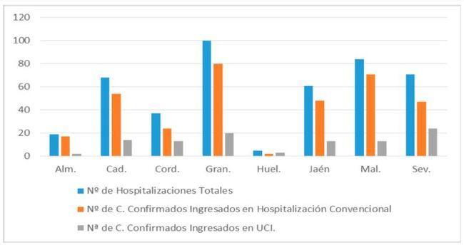 Almería estrena el paso a fase 1 con 12 contagios y 15 curaciones de #COVID19