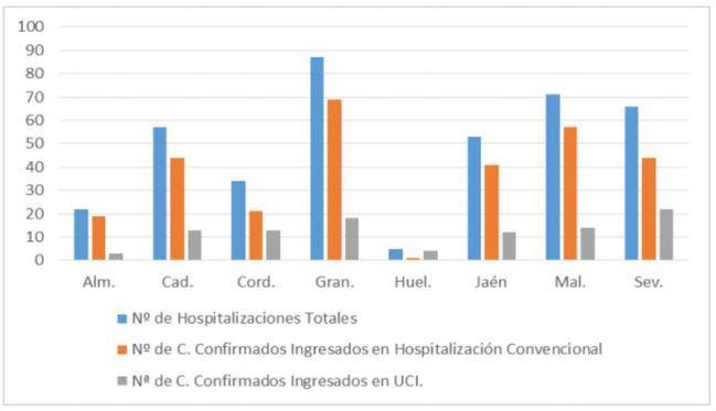 4 curaciones y dos contagios nuevos de #COVID19 en Almería