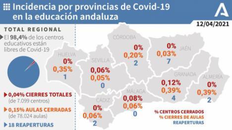 El covid-19 solo llega al 0,29% de las aulas almerienses