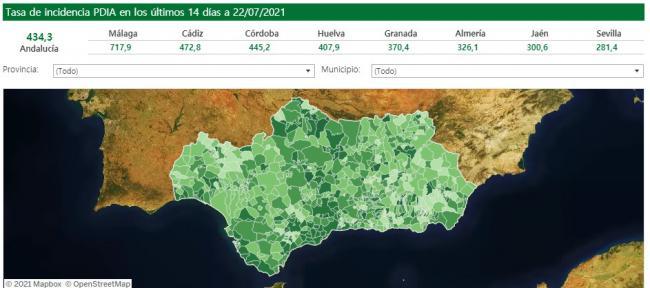 4 fallecidos por covid-19 y 274 contagios en Almería