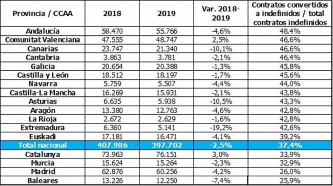 Más del 47% de los contratos temporales se convierten en indefinidos en Almería