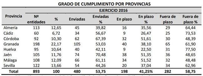 Los entes locales de la provincia de Almería son los que menos cumplen con la Cámara de Cuentas