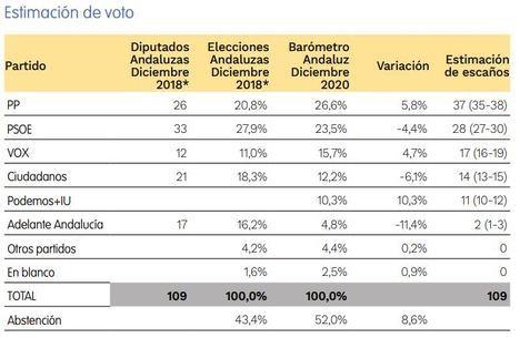 Solo PP y Vox mejorarían resultado en Andalucía