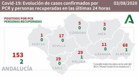 68 nuevos contagios, dos nuevos brotes y 28 hospitalizados en Almería por el #covid19