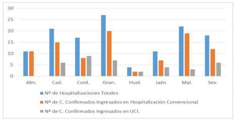 Almería mantiene a raya el #COVID19 con dos contagios y 22 curados
