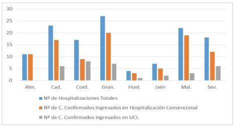 Almería vuelve a registrar un paciente #COVID19 en UCI pero sigue sin anotar más fallecidos