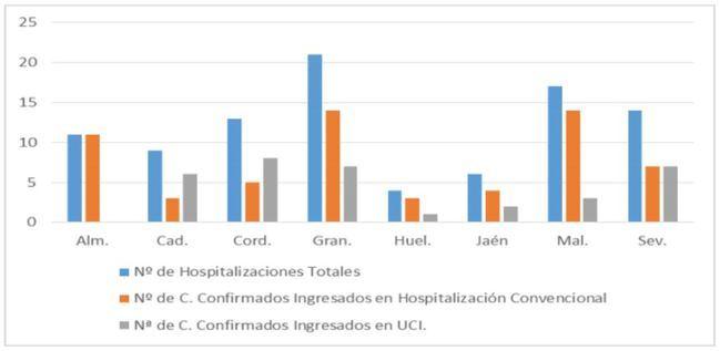 Almería es la tercera provincia andaluza en número de enfermos #COVID19 hospitalizados