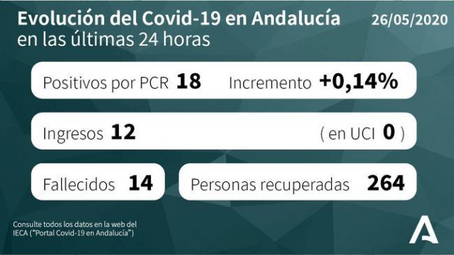 Almería suma otro fallecido por #COVID19 y 10 en curados