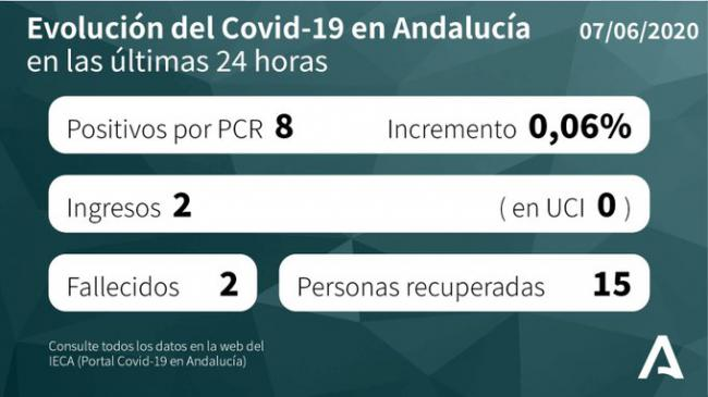 Almería mantiene a 0 todos los indicadores de #COVID19