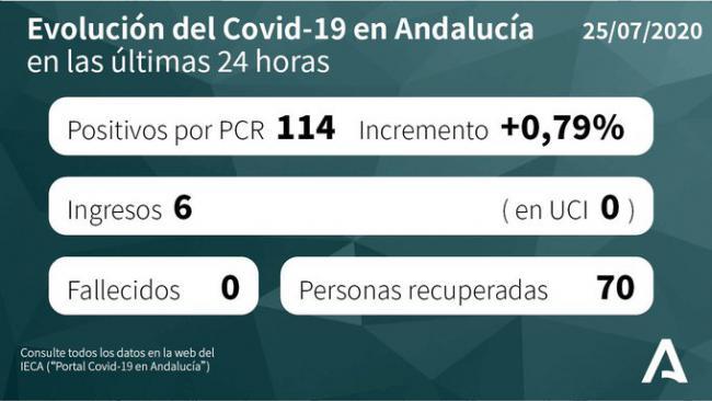Almería es la provincia con más hospitalizados por #COVID19
