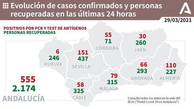 Almería sigue sin bajar del centenar de contagios diario y son hoy 110