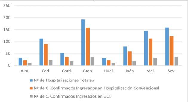 6 contagios de #COVID19 y 7 curaciones en 24 horas en Almeria