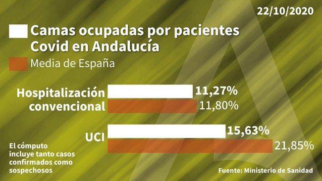Más de 200 contagios por #COVID19 en Almería en una jornada con 2 fallecidos