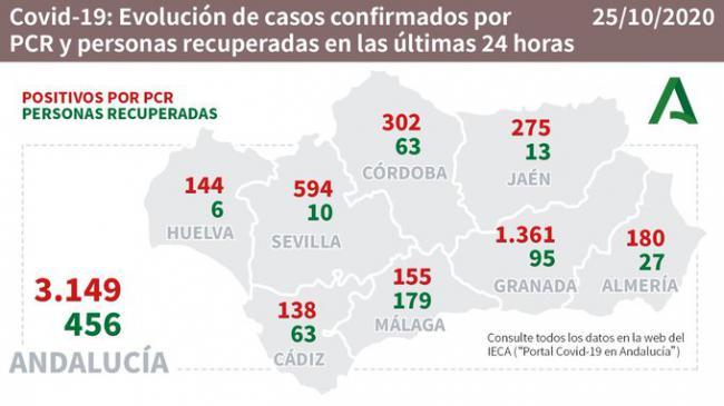 180 contagios por #COVID19 en Almeria y siguen creciendo las hospitalizaciones