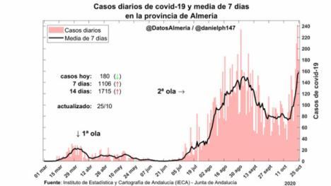 Almería ya está en la tercera ola del #COVID19
