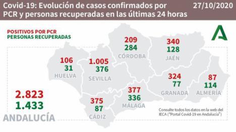 Almería suma 10 muertos por #COVID19 en 24 horas y 87 contagios