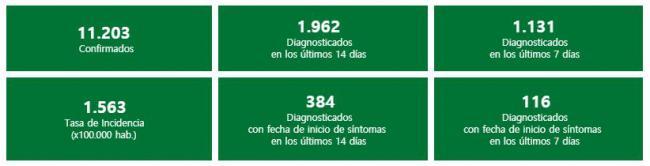 Datos de Almería acumulados desde el inicio de la pandemia