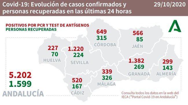 ¡¡299 contagios de #COVID19 en Almería!!