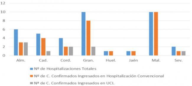 Almería suma 60 contagios #COVID19 en un solo día y es el peor dato de toda la pandemia