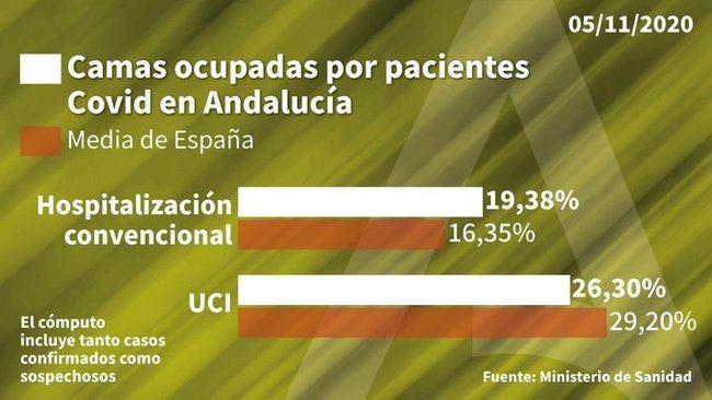 Almería registra 257 casos de #COVID 19 y es el segundo peor dato