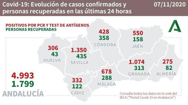 Almería registra el mejor dato de contagios de #COVID19 en Andalucía con 275 positivos y 105 hospitalizados