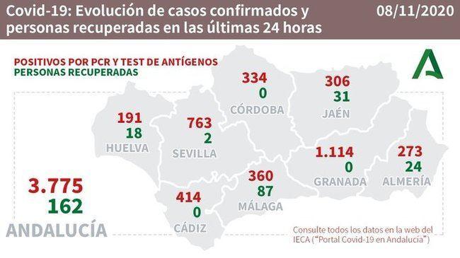 Almería registra 3 fallecidos, 273 contagios y solo 24 curaciones de #COVID19